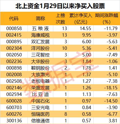 春节返程模式开启 北上资金看好的股票名单奉上!
