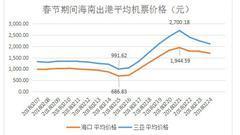 海南节后返程高峰机票价格破万 从境外中转便宜一半