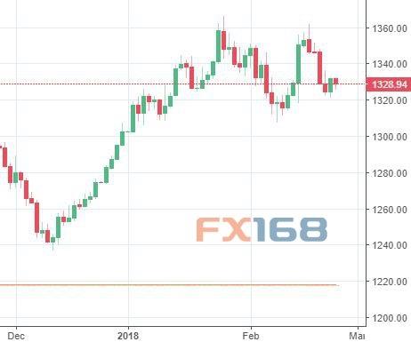 美联储国会报告加息基调不变 黄金承压市场谨慎看多