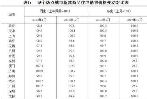 金沙国际娱乐:70城最新房价出炉_这11城新房价格已低于去年1月