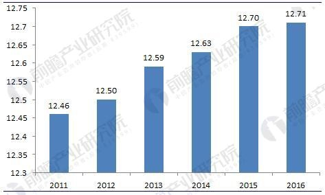 �D表4:2011-2016年中���群雍降览锍�底�化���(�挝唬喝f公里)