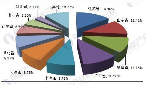 �D表3:截止到2017年底中��船�T服��C��地域分布格局(�挝唬�%)