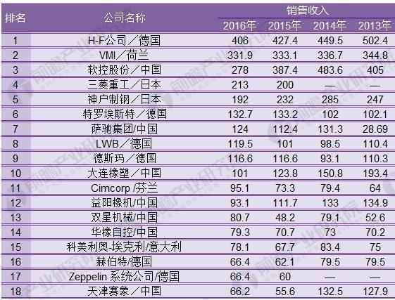 图表1:2017年度全球橡胶机械企业36强大排行榜-1(单位:佰万美元)