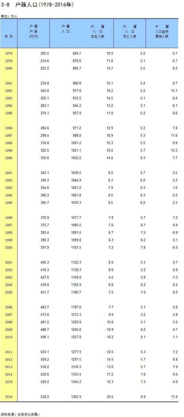 2018年北京户籍人口_少了3.7万人北京户籍人口1978年以来首次下降