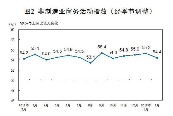 北京赛车稳赢:2月官方制造业PMI_50.3_连续19个月站稳荣枯线上方