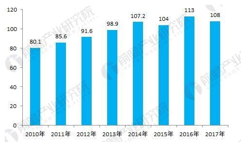 图表2:2010-2017年中国大输液消费量(单位:亿袋)