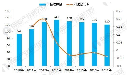 图表1:2010年-2017年我国大输液产量(单位:亿袋,%)