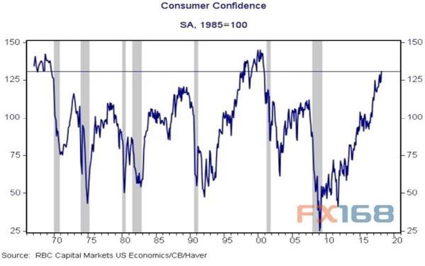 澳门网上赌博平台:一张图告诉你_美国消费者信心与经济衰退的关系
