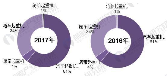 图表2:2016-2017年中国起重机销量布局比拟图(单元:%)