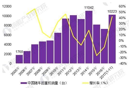 图表1:2005-2017年中国随车起重机销量变革(单元:台,%)