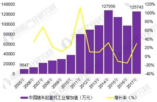 图表3:2005-2017年工程机器家产协会口径下随车起重机家产增加值环境(单元:万元,%)
