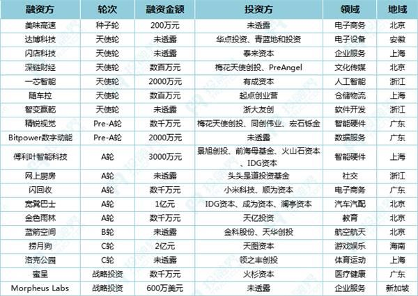 投融界2018融资速递(2.27)|捞月狗获2亿元C轮融资