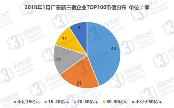 2018年1月广东新三板企业TOP100市值分布(挖贝新三板研究院制图)