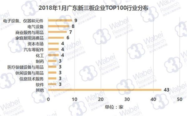 2018年1月广东新三板企业TOP100行业分布(挖贝新三板研究院制图)