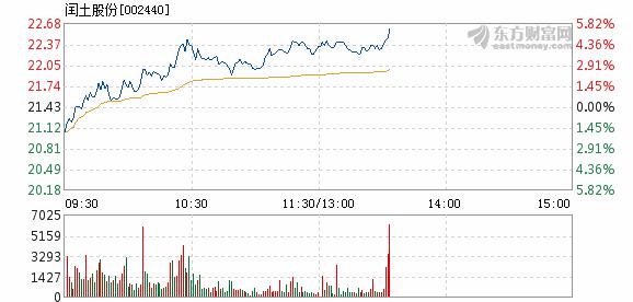 雷柏科技2月13日盘中涨幅达5%
