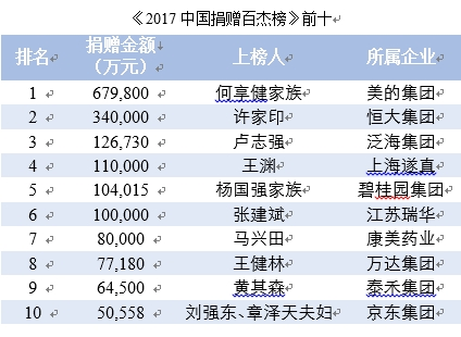 时时彩正规平台网址:2017年中国捐赠百杰榜:何享健家族68亿排榜首