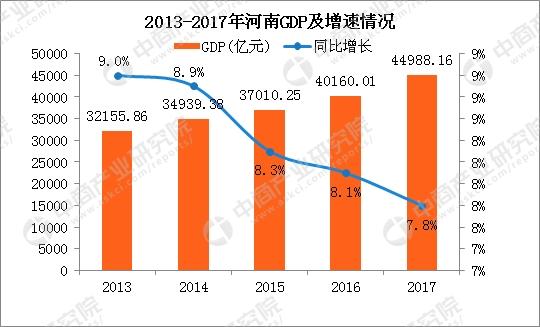 2017年河南各市GDP排行榜