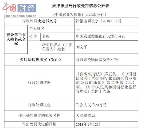 农发行天津分行因收取融资顾问费质价不符被罚