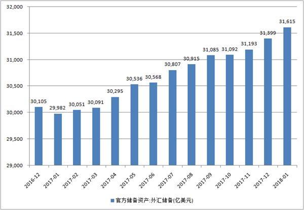 金沙娱乐赌场官网:外储12个月小幅连升_外汇管理政策恢复均衡、中性