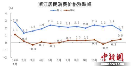 1月份浙江居民消费价格同比上涨1.7%环比上涨0.5%