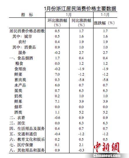 金沙会娱乐场官方网址:1月份浙江居民消费价格同比上涨1.7%_环比上涨0.5%