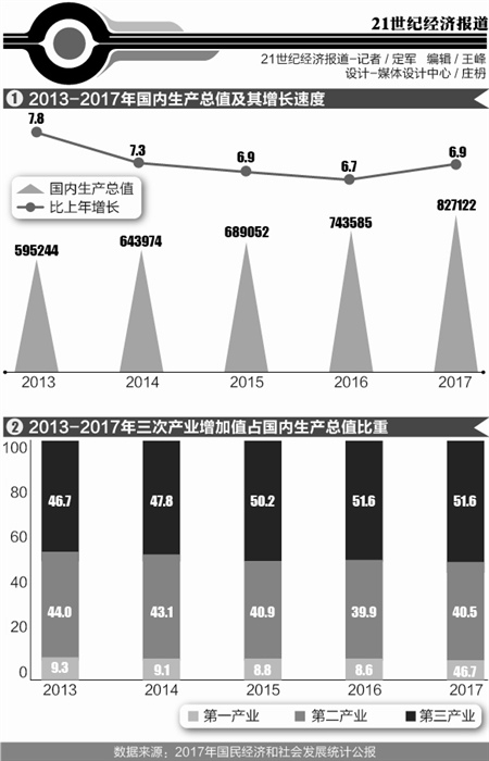 北上广人均存款_2017年人均国民收入
