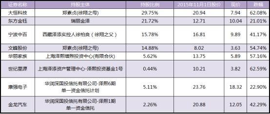 徐翔被抓两年后股票遭腰斩