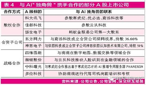 对此,北京龙赢富泽资产管理有限公司投资总监童第轶对《红周刊》记者表示,A股市场过去一直面临着优质科技股稀缺的困局,此次针对独角兽公司的上市扶持政策无疑将大幅增加优质标的供给,短期内,对于持续调整了两三年的中小创必将带来风险偏好的抬升和投资情绪的提振。不过,这也会催生出鸡犬升天的乱象。因此,当短期的喧嚣过后,独角兽相关概念股优胜劣汰的分化将成为必然。