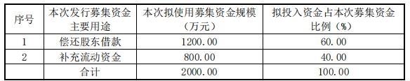 斯芬克司定增资金用途分配(挖贝网wabei.cn配图)