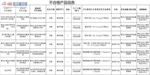 黑龙江7批次农产品抽检不合格 系药物残留问题严重