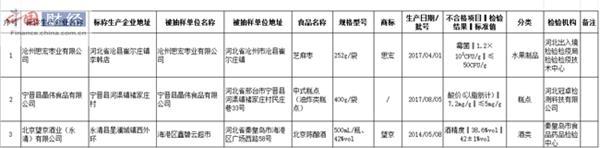 河北3批次食品抽检不合格 涉沧州思宏枣业等