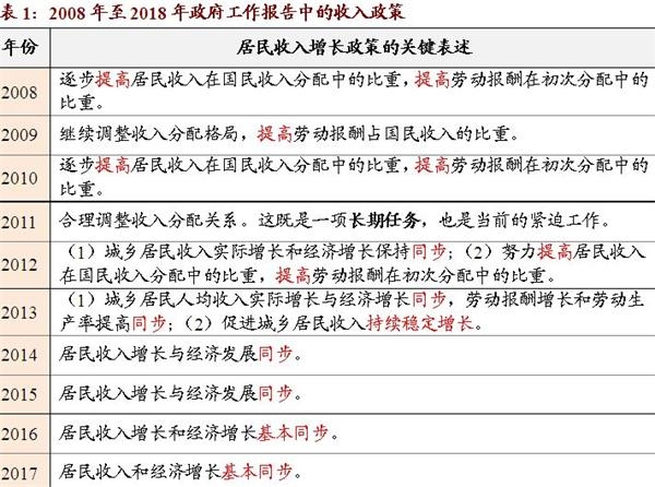 招商谢亚轩:政府工作报告中一个被忽视的细节