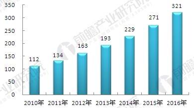 2010-2016年中国康复医疗行业市场规模