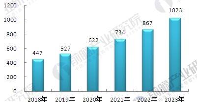 2018-2023年中国康复医疗行业市场规模预测