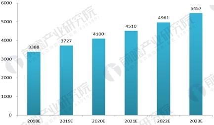 2018-2023年医药物流市场规模预测