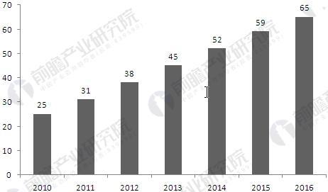 2010-2016年我国专网通信设备市场规模