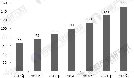 我国专网通信设备市场规模预测