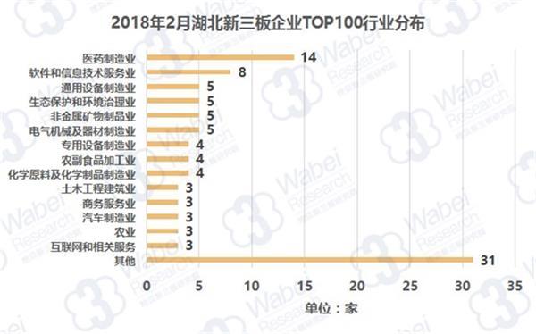 2018年2月湖北新三板企业TOP100行业分布(挖贝新三板研究院制图)