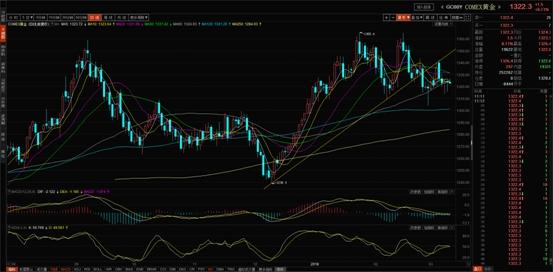 狮子金融:市场静待美国CPI出炉