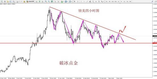 破冰点金:3月13日黄金、原油、外汇分析解读