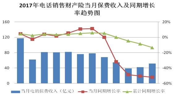 电销业务总体呈负增长态势 电销市场集中度有所提高
