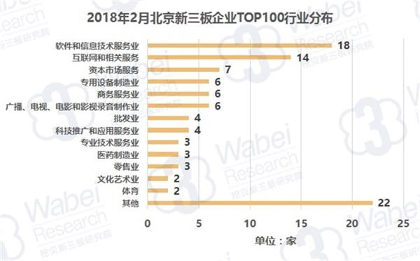 2018年2月北京企业TOP100行业分布(挖贝新三板研究院制图)