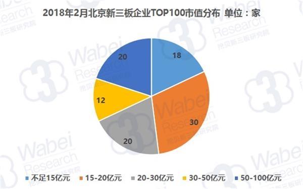 2018年2月北京企业TOP100市值分布(挖贝新三板研究院制图)