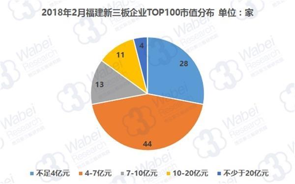 2018年2月福建新三板企业TOP100市值分布(挖贝新三板研究院制图)
