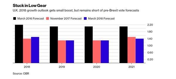 英国财政报告乐观上调经济预期 英镑短线走高