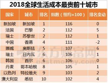 2018全球生活成本报告出炉!香港降至第四 这个城市最贵!