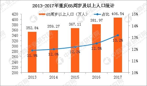 2012年杭州出生人口_2017重庆人口大数据分析:常住人口增量不敌杭州长沙出生