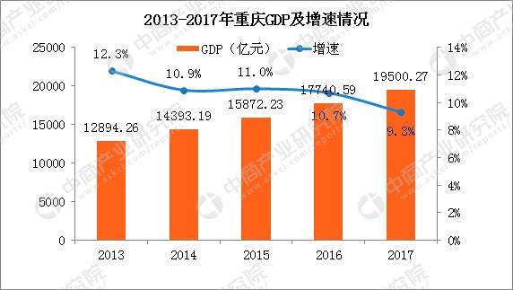 2017年重庆市总人口_2017年重庆统计公报:GDP总量19500亿常住人口增量27万
