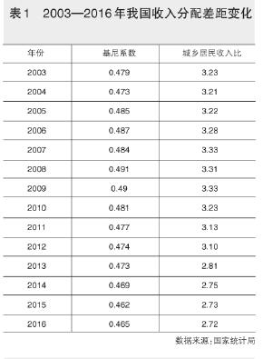 劳动者的工资总额占GDP_企业隐形成本是威胁中国经济的主要元凶