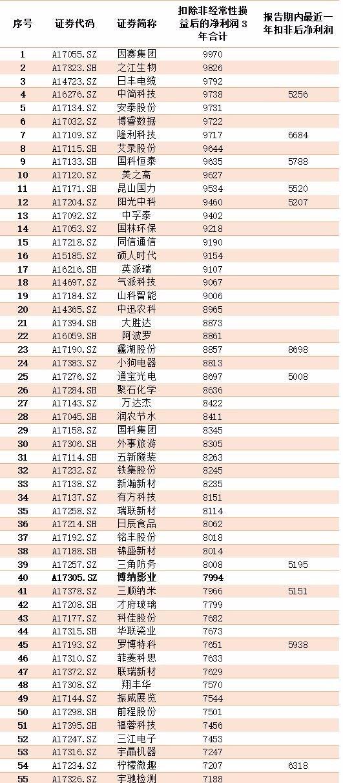 """官方金沙娱乐赌场网站:110家IPO企业触碰""""隐形红线""""!它们会加入_""""撤单潮""""吗?"""